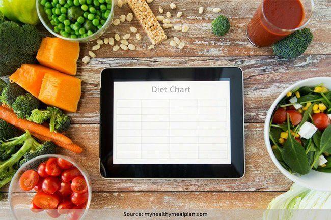 Vegetarische ernährung tabelle für gewichtsverlust und ein dreitägiges vegan gewichtsverlust diät-diagramm